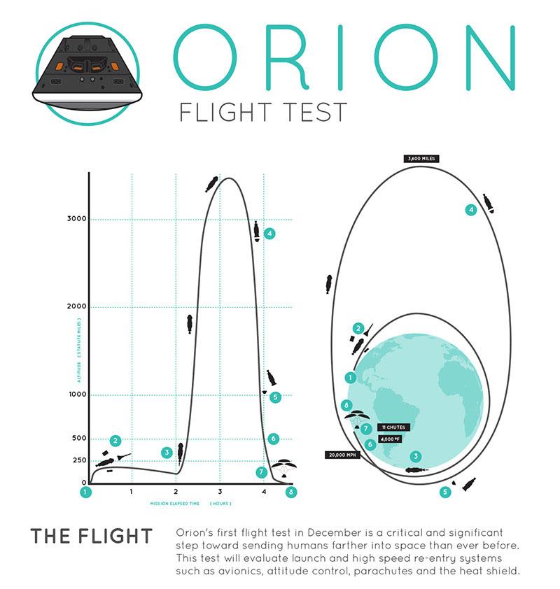 Visualisering av Orion-prøveflyvningen. Illustrasjon: NASA