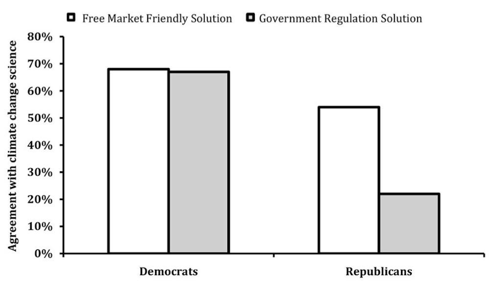 Grafen viser et eksperiment der respondenter leste en rapport omklimaendringer, enten i sammenhengmed økonomiske muligheter (hvite grafer), eller i sammenheng med statlig regulering (skraverte grafer). Prosenttallet viser til i hvilken grad de trodde på rapporten i hvert tilfelle, som beskrevet nedenfor. Illustrasjon: Campbell og Jay/Journal of Personality and Social Psychology/Wired.
